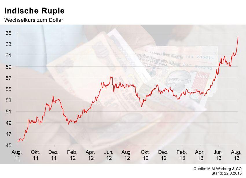 GRAFIK Börsenkurse der Woche / Indische Rupie