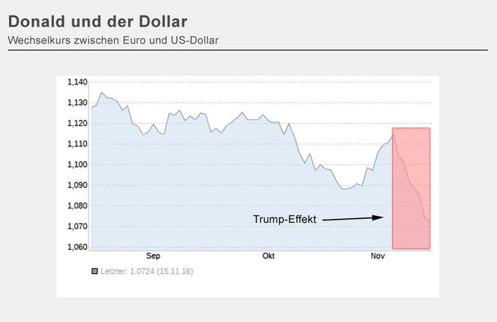 Wechselkurs Euro/Dollar: Nach der Wahl Trumps ging die europäische Gemeinschaftswährung auf Talfahrt