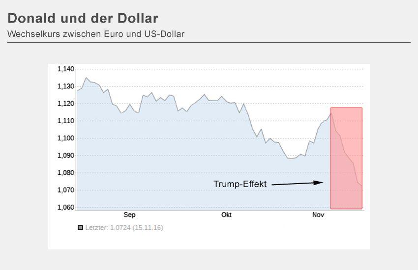 GRAFIK Börser-Trump-Effekt