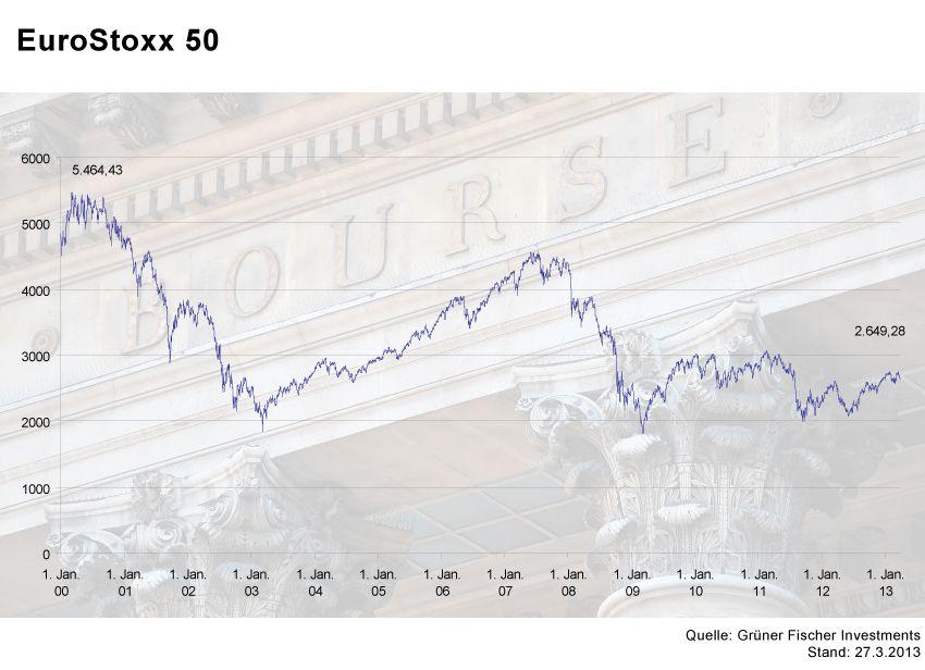 GRAFIK Börsenkurse der Woche / #4