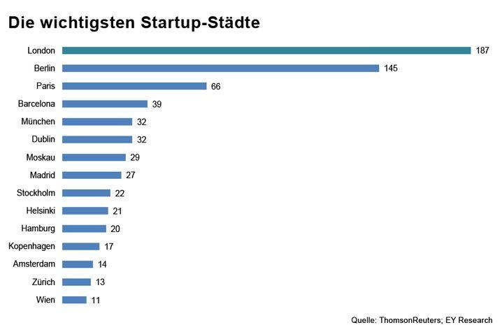 London vor Hamburg: Die wichtigsten Startup-Städte nach Wagniskapital-Investitionen in Start-ups aus dem Bereich Technologie und digitale Medien 2013 bis September 2014 (Zahl der Transaktionen)