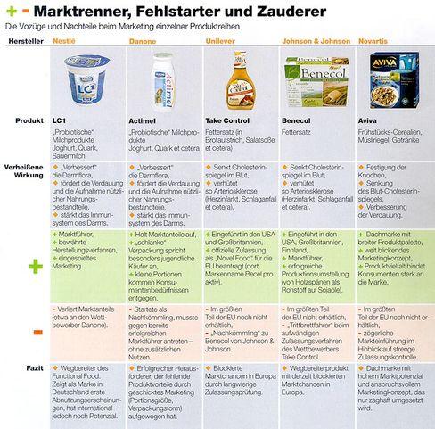 Marktrenner, Fehlstarter und Zauderer: Die Vorzüge und Nachteile beim Marketing einzelner Produktreihen