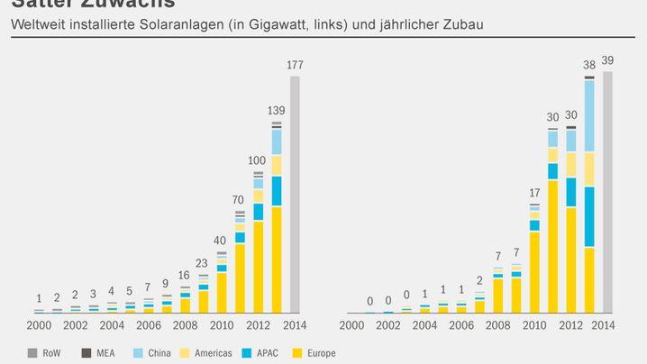 Billiger und besser: Diese Grafiken zeigen, weshalb Solarstrom Versorgern so viel Angst macht