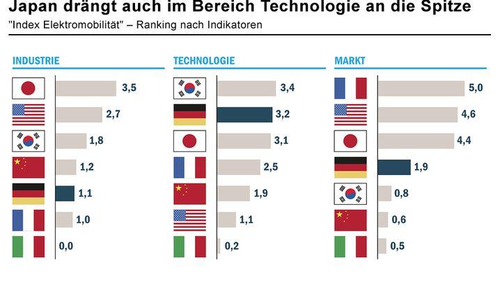 Index Elektromobilität: Japan und USA punkten