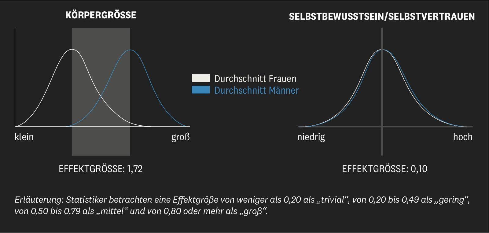 Körpergröße deutschland statistik Durchschnittsgröße im