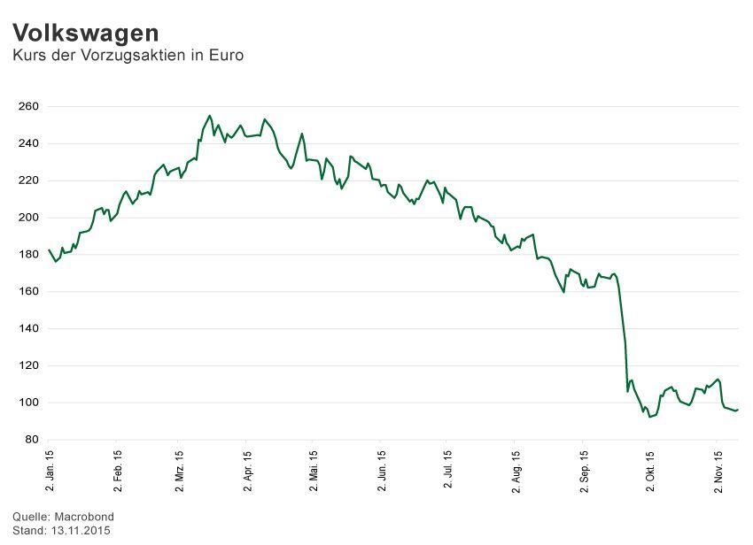 GRAFIK Börsenkurse der Woche / 2015 / KW 46 / Volkswagen