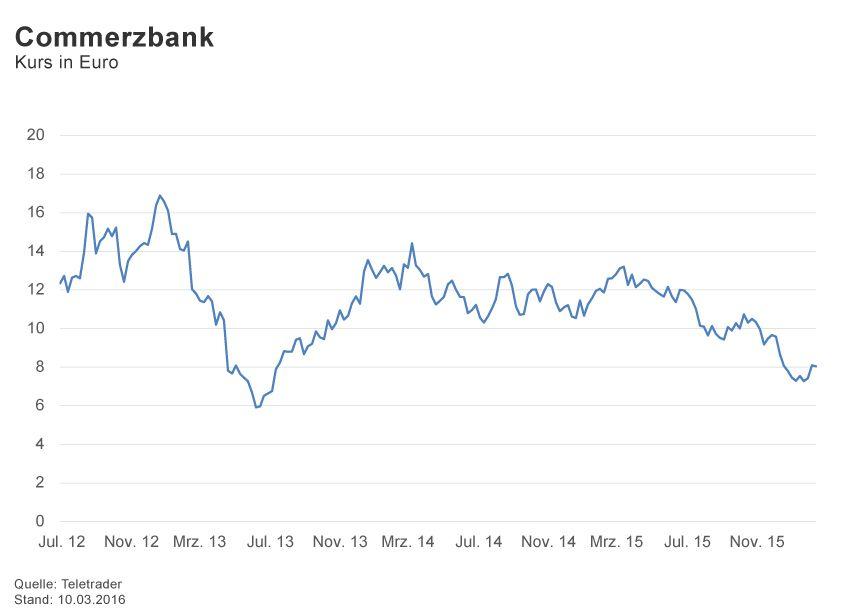 GRAFIK Börsenkurse der Woche / 2016 / KW 10 / Commerzbank
