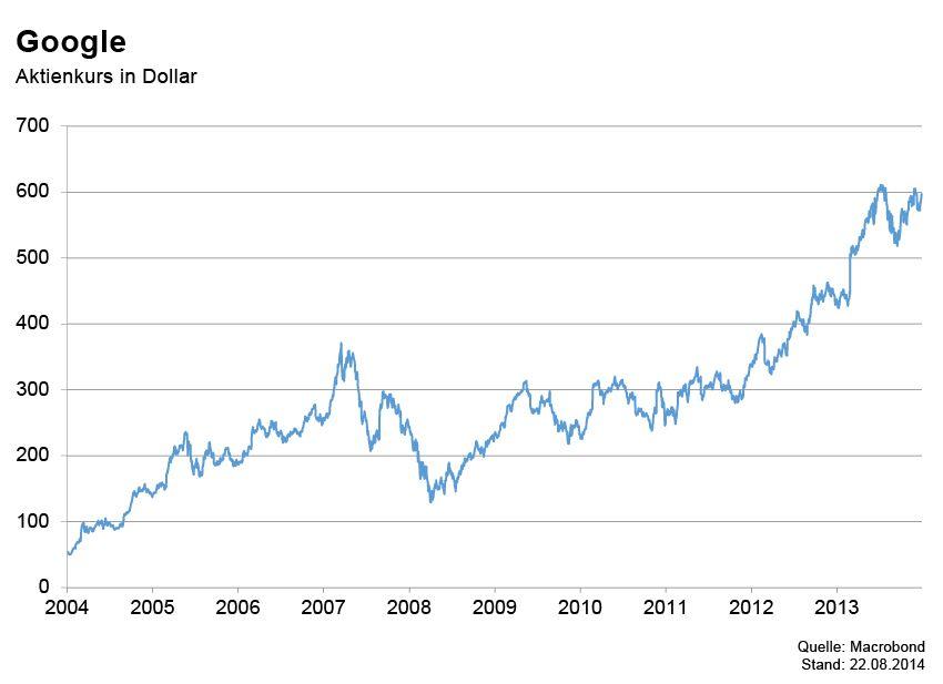 GRAFIK Börsenkurse der Woche / Google