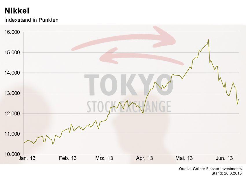 GRAFIK Börsenkurse der Woche / Nikkei