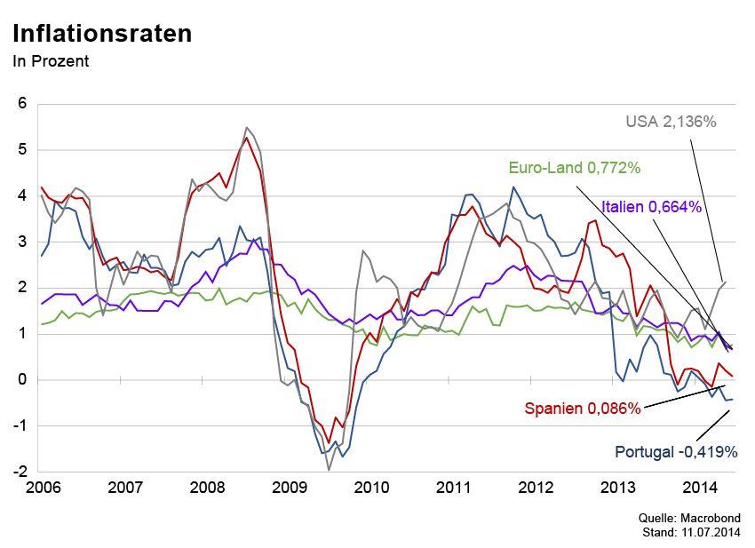 GRAFIK Börsenkurse der Woche / Inflationsraten
