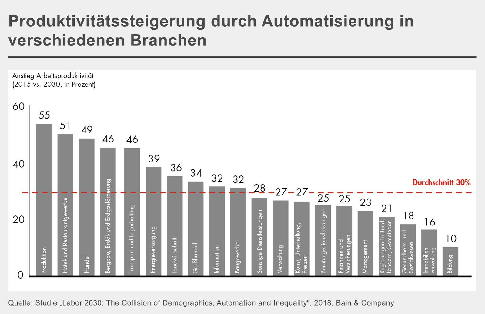GRAFIK Produktivitätssteigerung Automatisierung Bain Studie