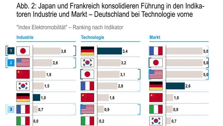 Index Elektromobilität: Deutschland holt auf
