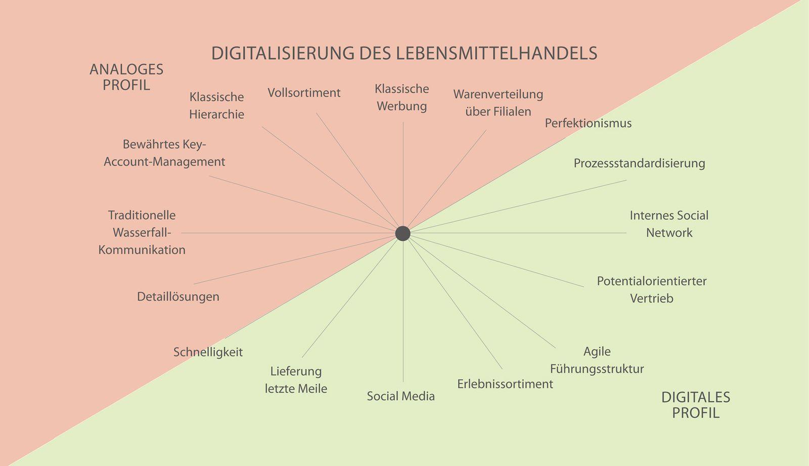 HAFNER & CIE Praesentation - Digitalisierung des Lebensmittelhandels V2
