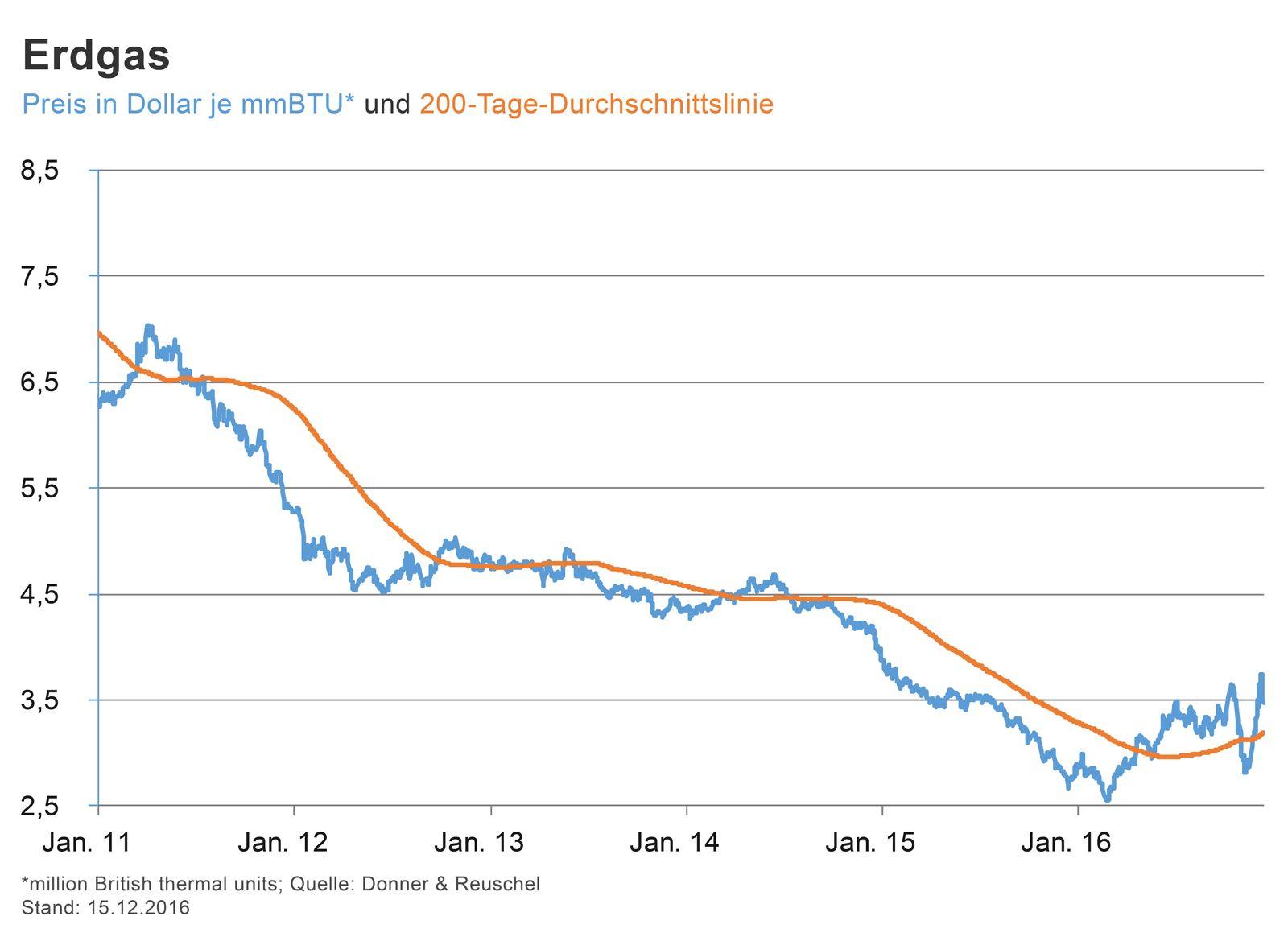 GRAFIK Börsenkurse der Woche / 2015 / KW 50 / Erdgas