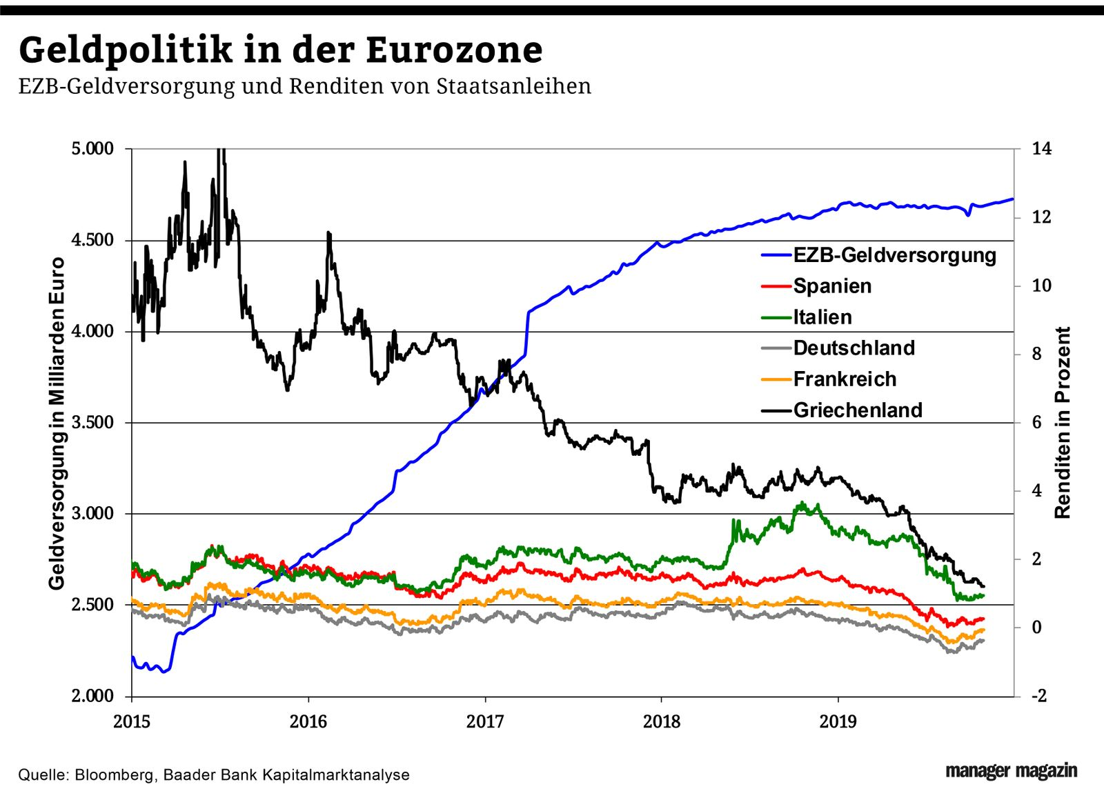 Chart der Woche   KW45   Staatsanleihen Euro