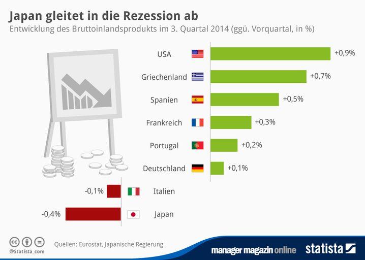 GRAFIK Japan Rezession (neu)