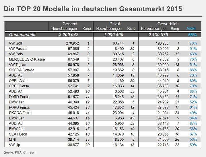 Die TOP 20 Modelle im deutschen Gesamtmarkt 2015