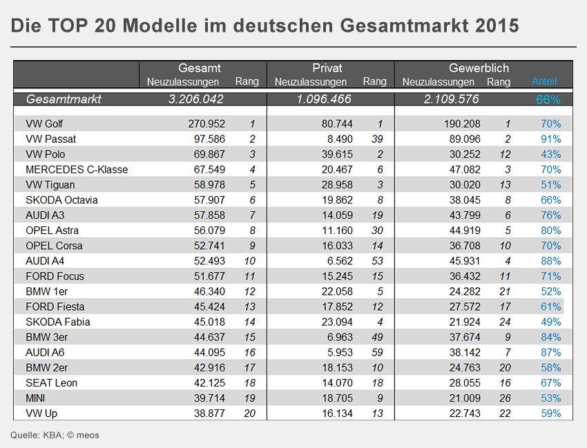 GRAFIK Die TOP 20 Modelle im deutschen Gesamtmarkt 2015