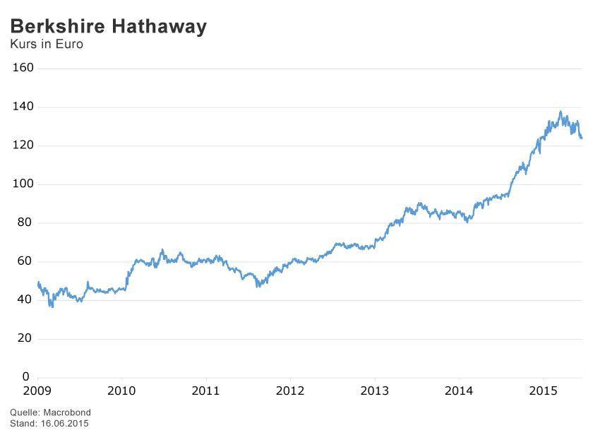 GRAFIK Börsenkurse der Woche / KW 26 / Berkshire Hathaway