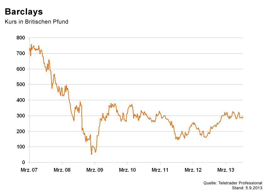 GRAFIK Börsenkurse der Woche / Barclays