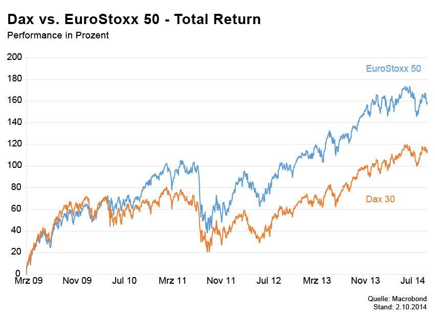 Börsenkurse der Woche / Dax Euro Stoxx