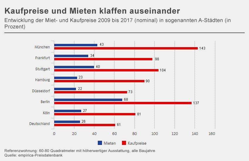 GRAFIK Kaufpreis 2009 bis 2017
