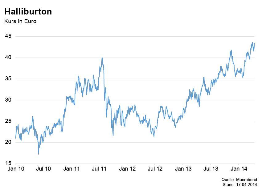 GRAFIK Börsenkurse der Woche / Halliburton