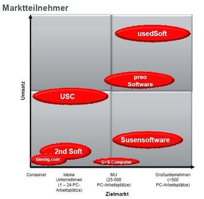 Marktführer: Auf dem Markt für Second-Hand-Software dominieren Used Soft und Preo Software