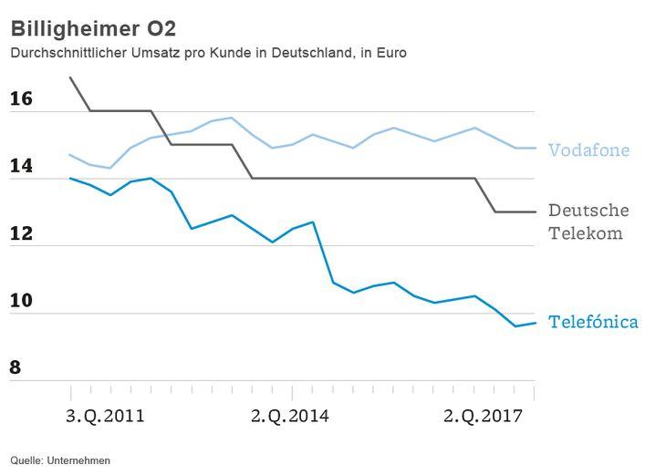 Billigheimer O2: Durchschnittlicher Umsatz pro Kunde in Deutschland, in Euro
