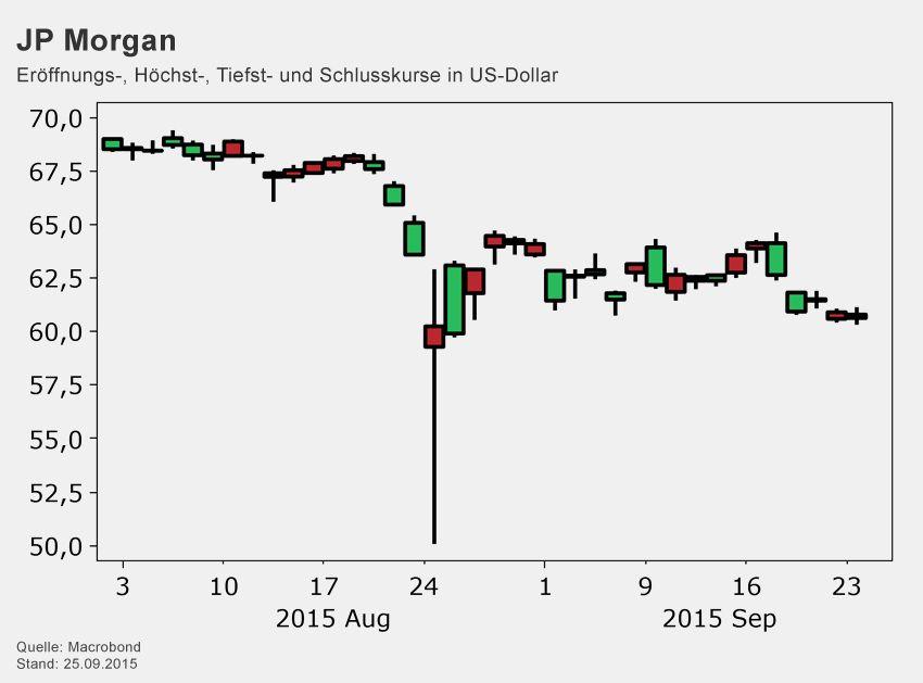 Börsenkurse / JP Morgan