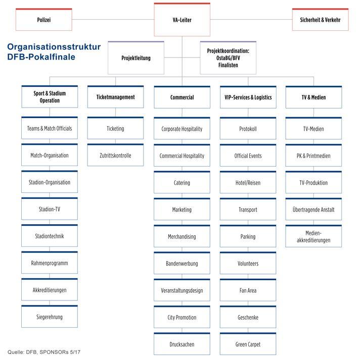 Organisationsstruktur DFB-Pokalfinale