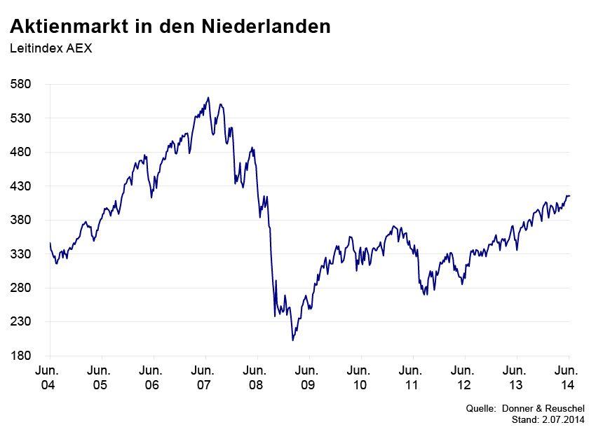 GRAFIK Börsenkurse der Woche / Niederlande