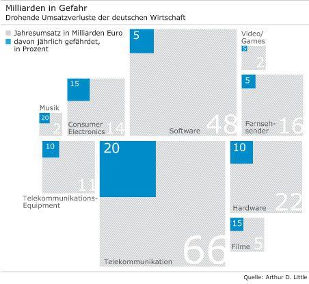 Milliarden in Gefahr: Drohende Umsatzverluste der deutschen Wirtschaft