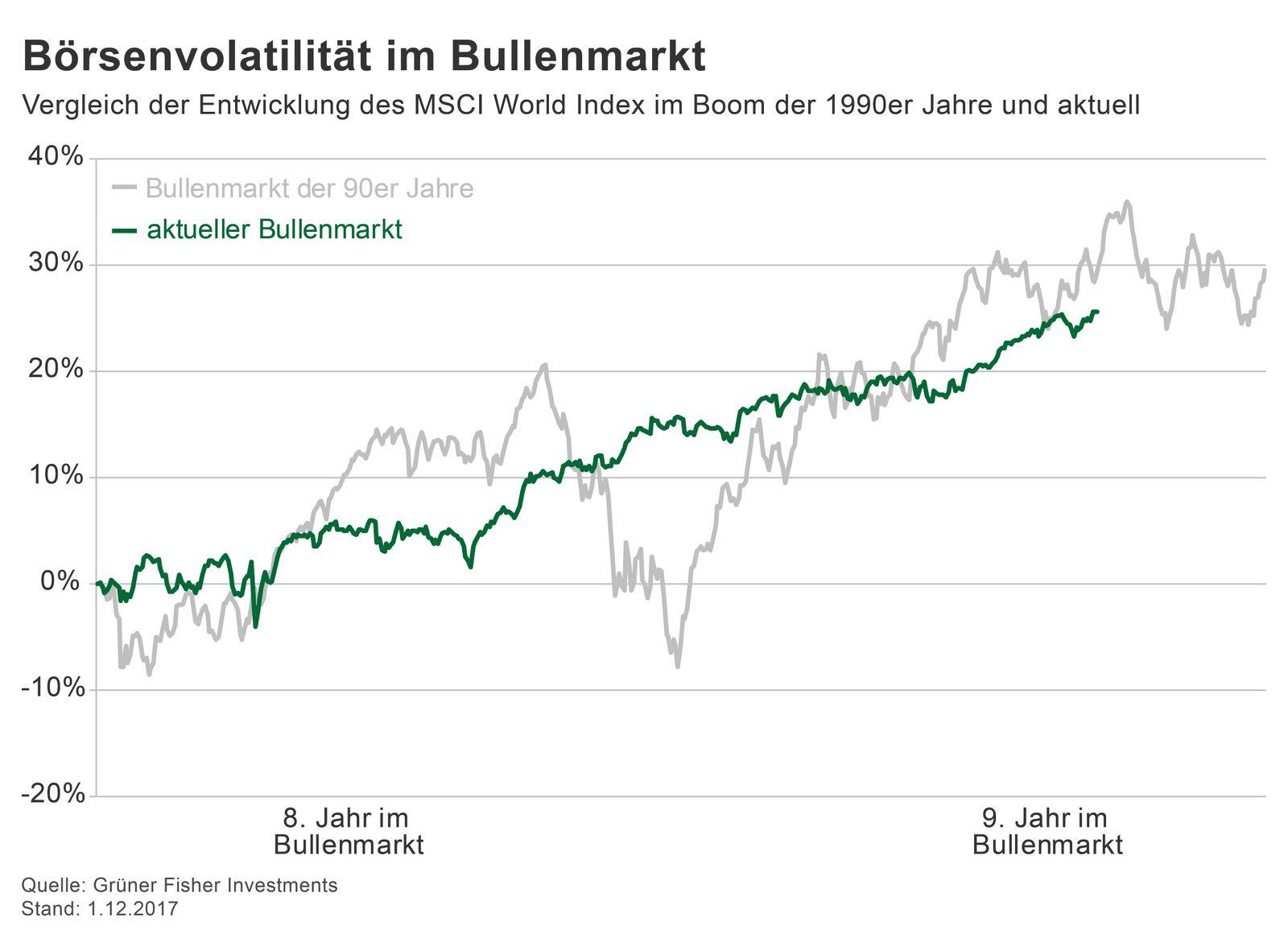 GRAFIK Börsenkurse der Woche / 49