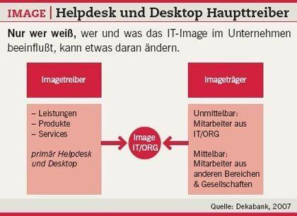 Imagetreiber: Nur wer die Einflussfaktoren des IT-Image kennt, kann etwas daran ändern