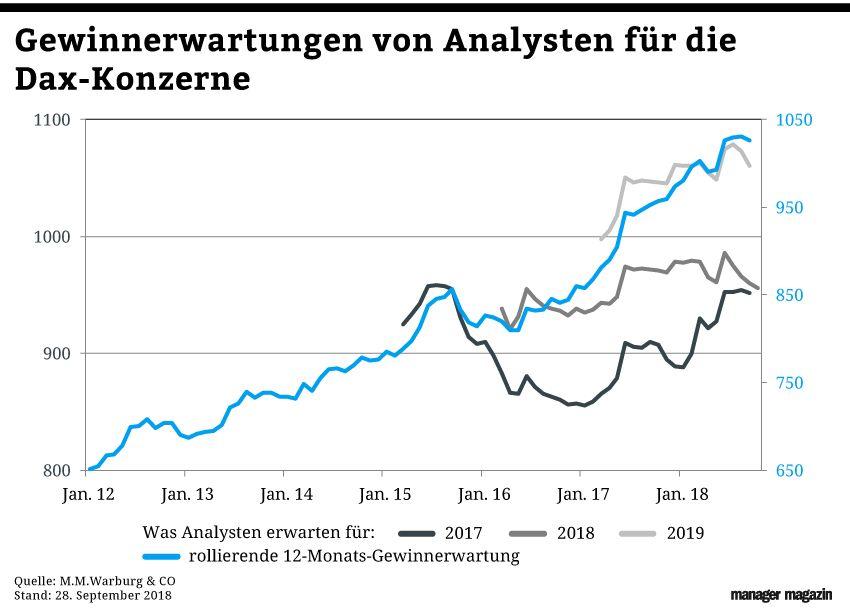 GRAFIK Börsenkurse der Woche / KW 40 /2018 / Dax Konzerne