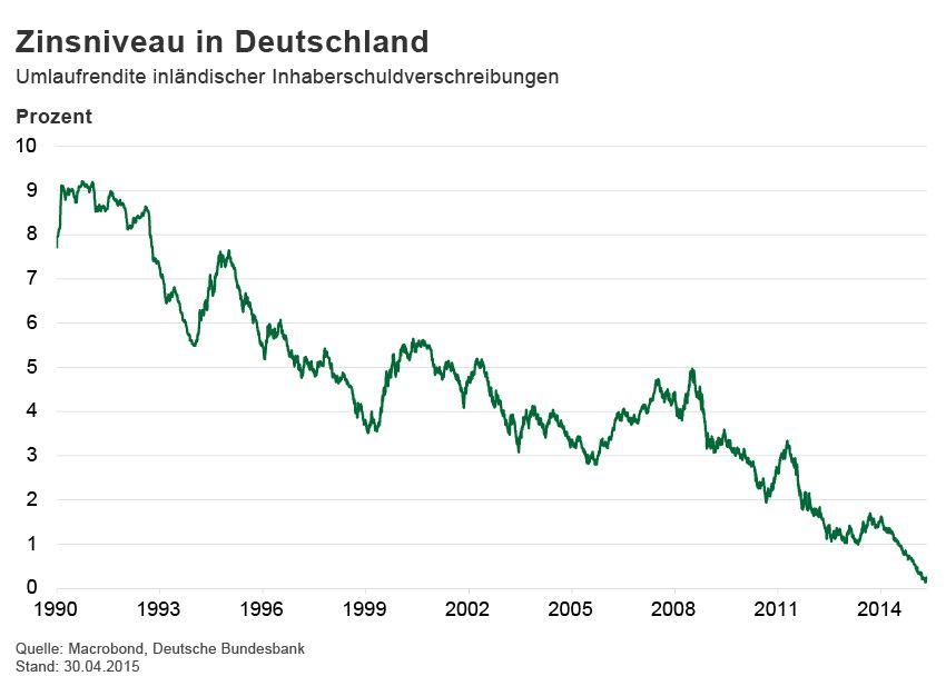 GRAFIK Börsenkurse der Woche / Zinsniveau