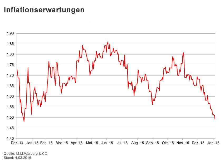 GRAFIK Börsenkurse der Woche / 2016 / KW 5 / Inflation