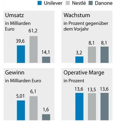 Wachstumszwerg: Unilevers Umsatzplus ist weit geringer als das der Konkurrenten