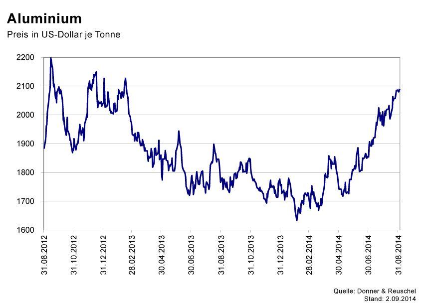 GRAFIK Börsenkurse der Woche / 2014 / KW 36 / Aluminium