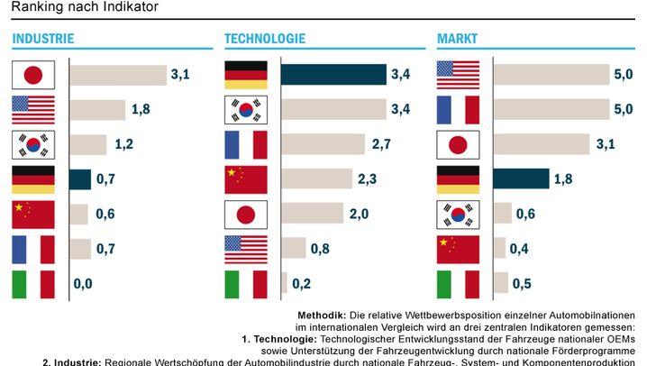Index Elektromobilität: Deutschland holt auf, USA mit Tesla-Schub
