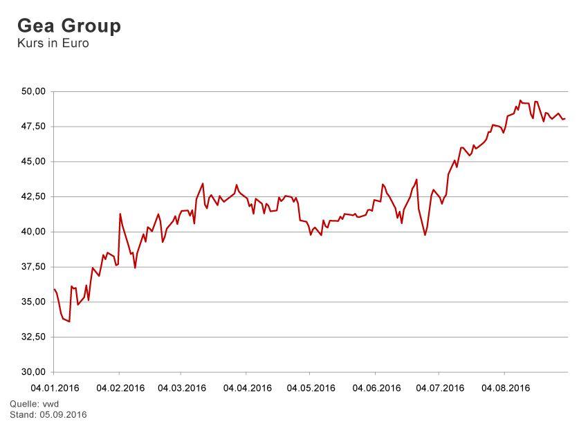 GRAFIK Börsenkurse der Woche / 2015 / KW 36 / GEA
