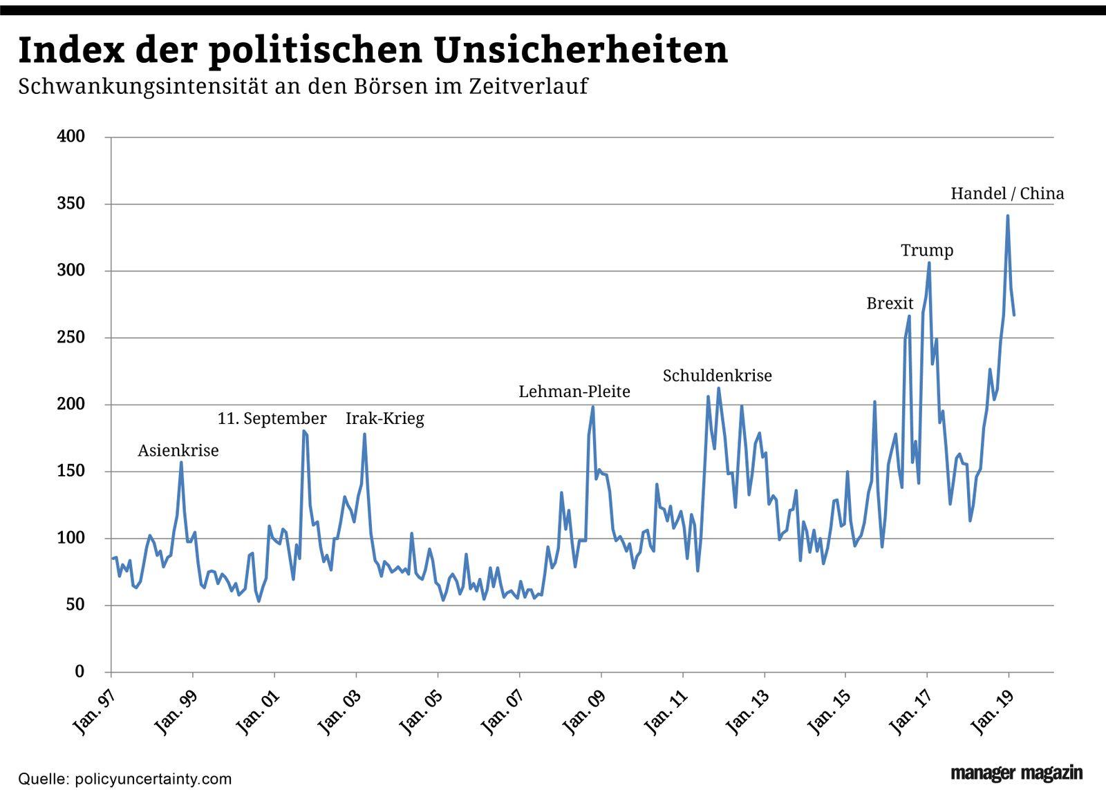 Chart der Woche | KW13 | Politische Unsicherheiten