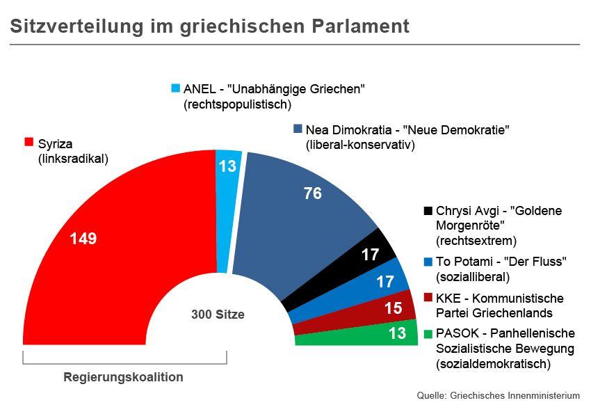 GRAFIK Sitzverteilung im griechischen Parlament