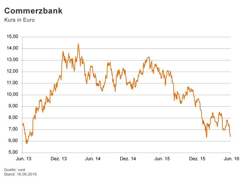 GRAFIK Börsenkurse der Woche / 2016 / KW 24 / Commerzbank