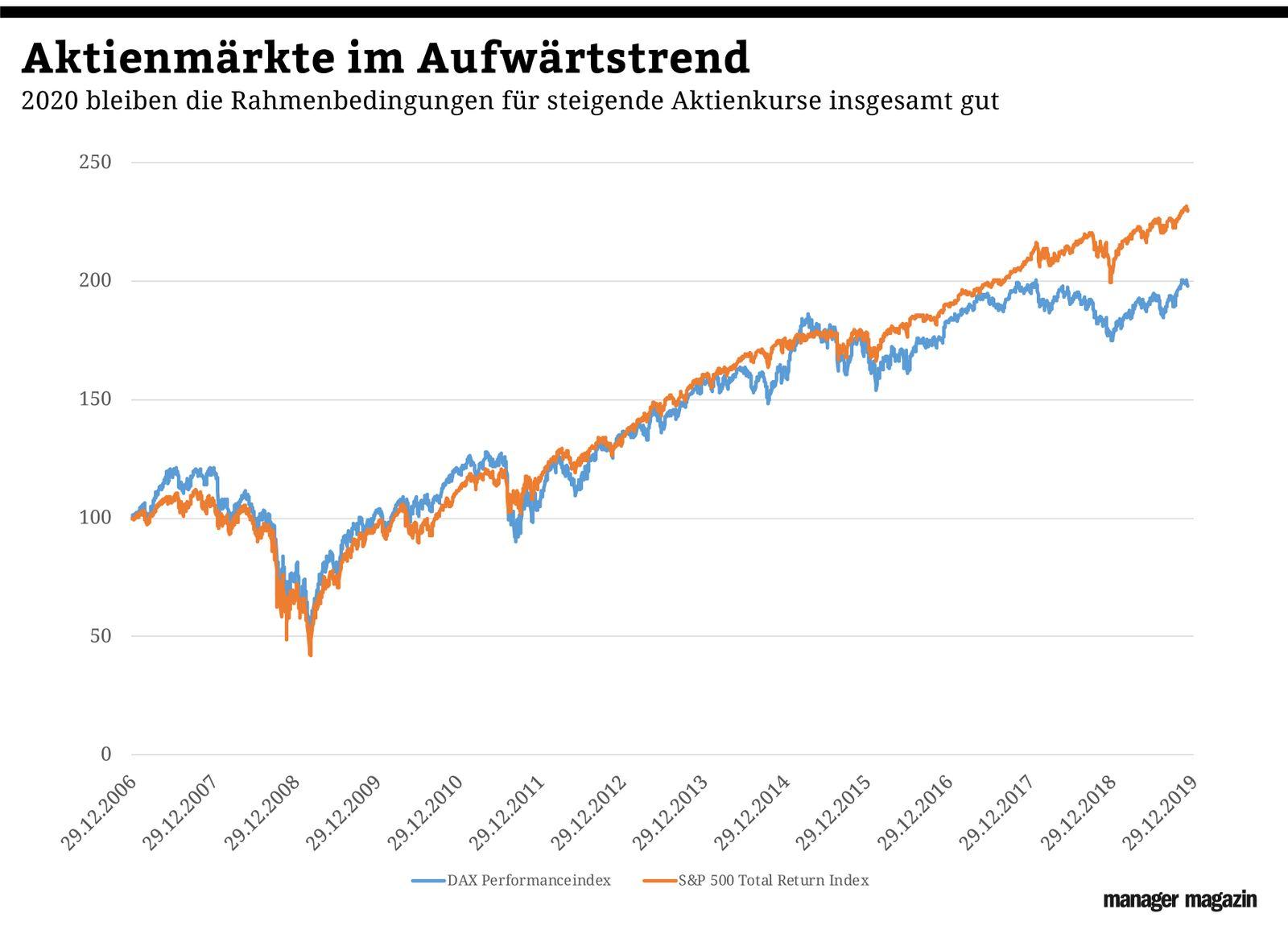 Chart der Woche | KW50 | DAXvsSP500