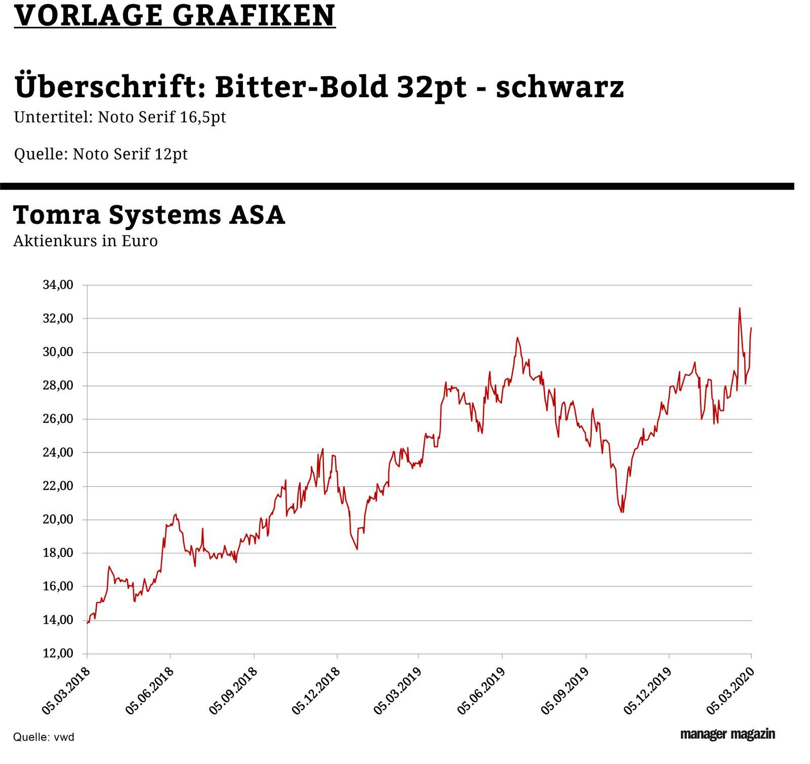 Chart der Woche | KW13 | Tomra Systems