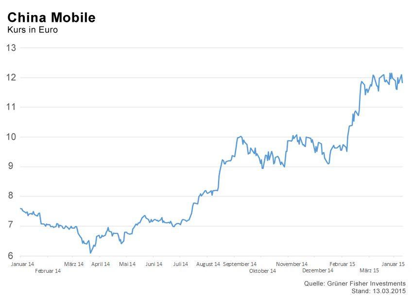 GRAFIK Börsenkurse der Woche / China Mobile