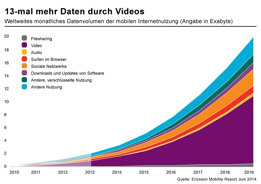 GRAIK Datenvolumen der mobilen Internetnutzung