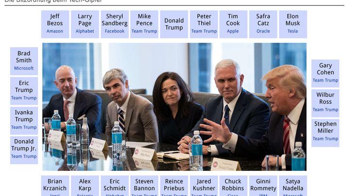 Anonyme Quellen enthüllen: Das sagten Cook, Bezos, Musk und Co. beim Tech-Gipfel zu Trump